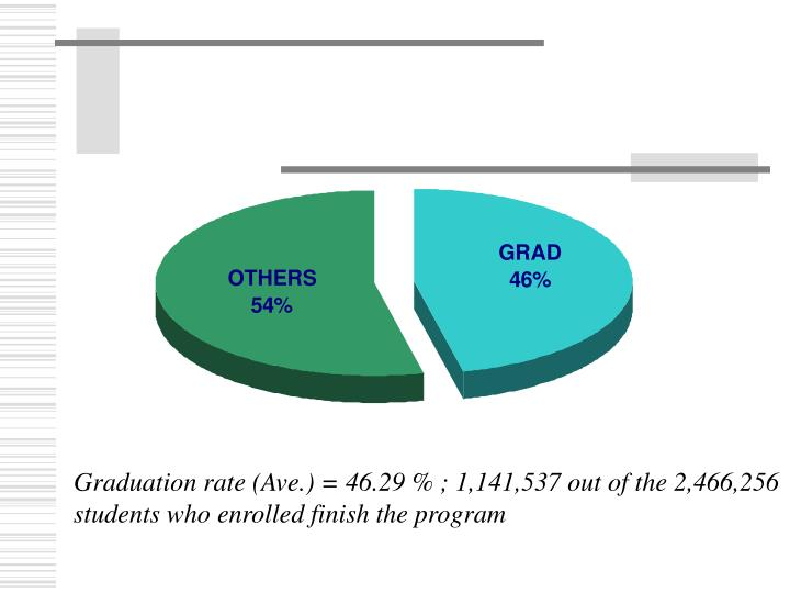Graduation rate (Ave.) = 46.29 % ; 1,141,537 out of the 2,466,256 students who enrolled finish the program