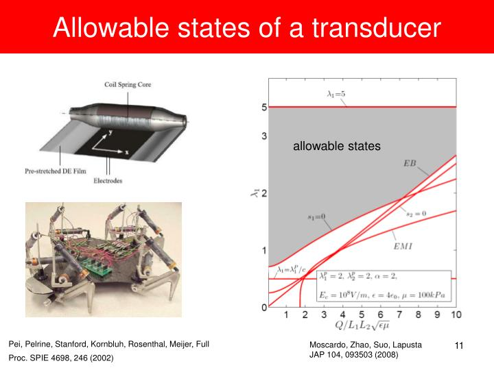 Allowable states of a