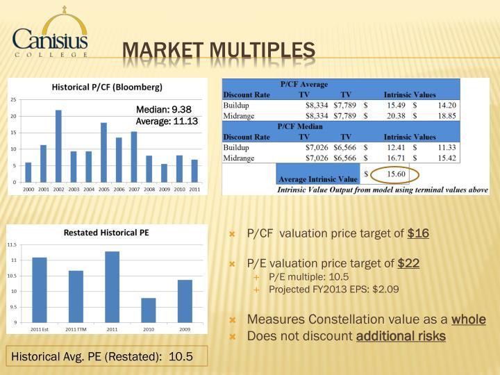 P/CF  valuation price