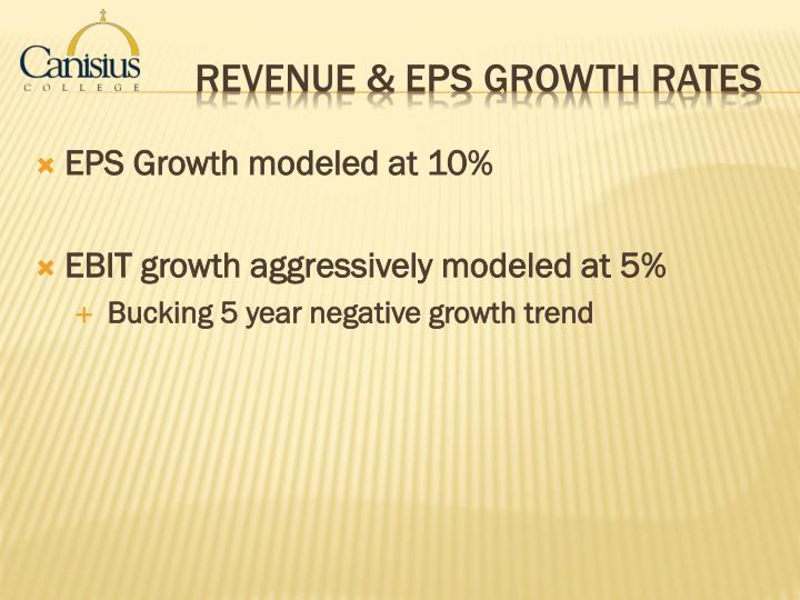 EPS Growth modeled at 10%
