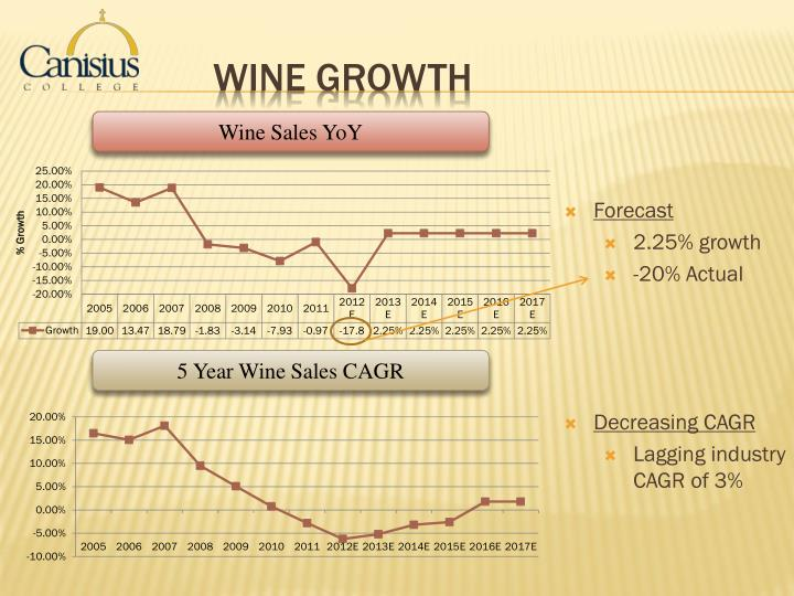 Wine Growth