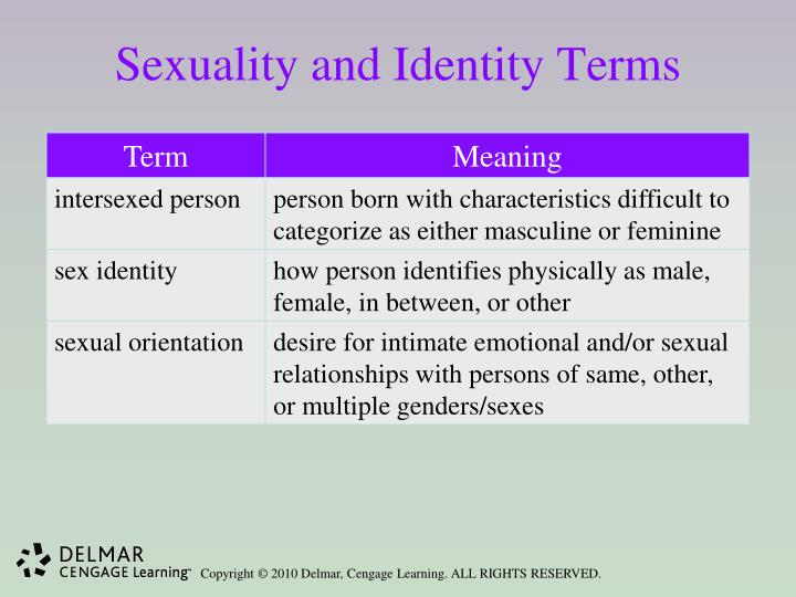 Sexuality and Identity Terms