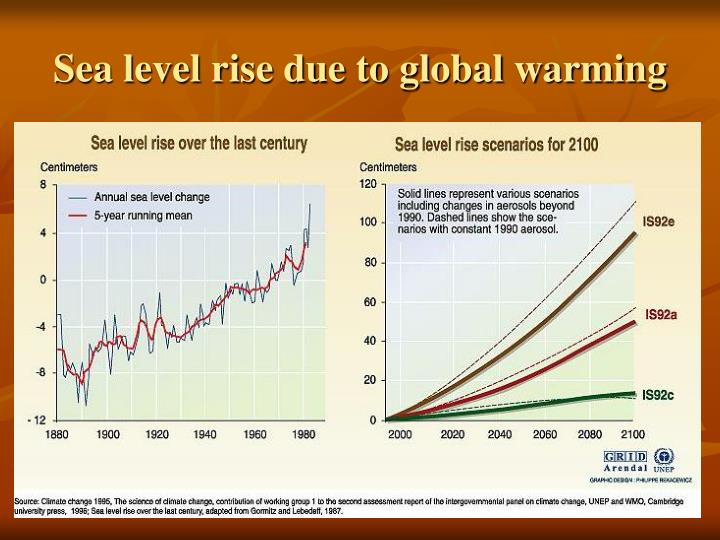 Sea level rise due to global warming
