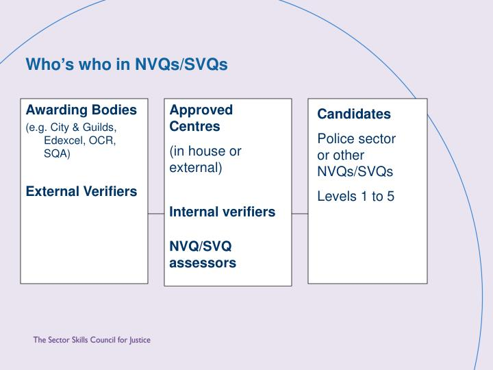 Who's who in NVQs/SVQs