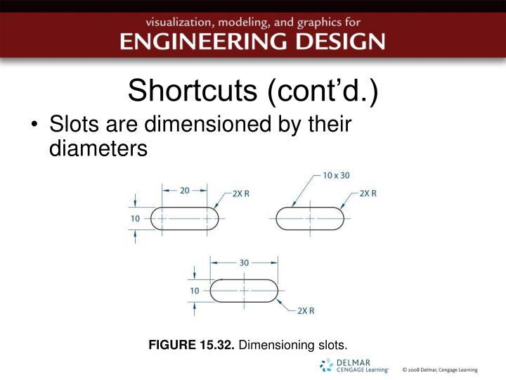 Shortcuts (cont'd.)