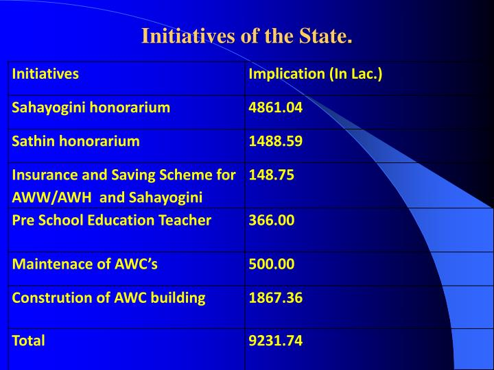 Initiatives of the State