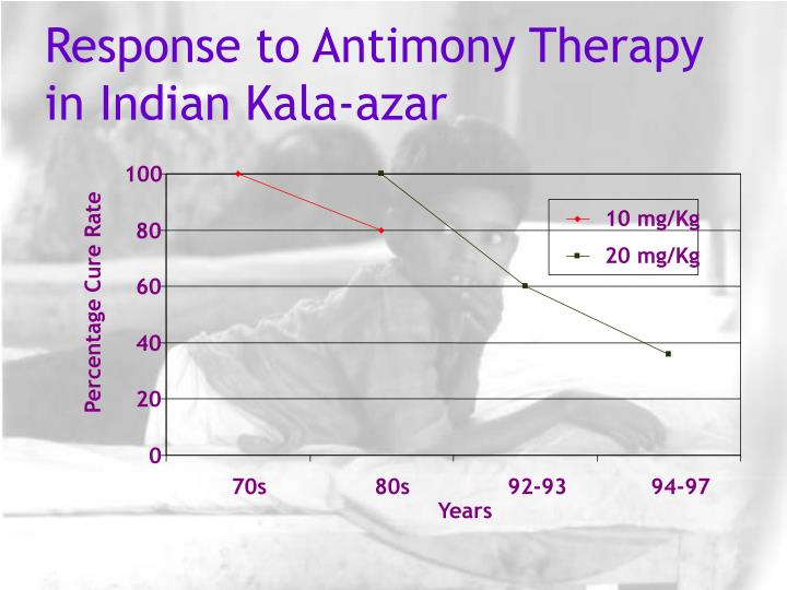 Response to Antimony Therapy in Indian Kala-azar