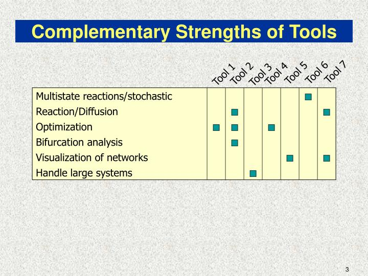 Complementary strengths of tools