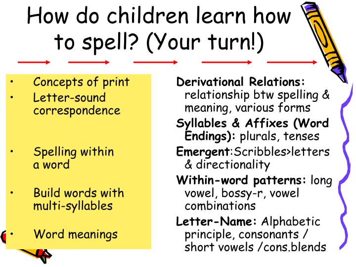 How do children learn how to spell? (Your turn!)