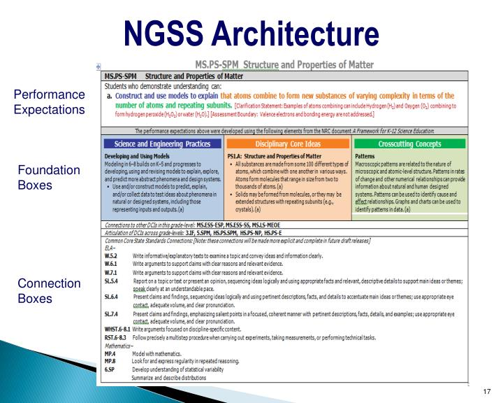 NGSS Architecture