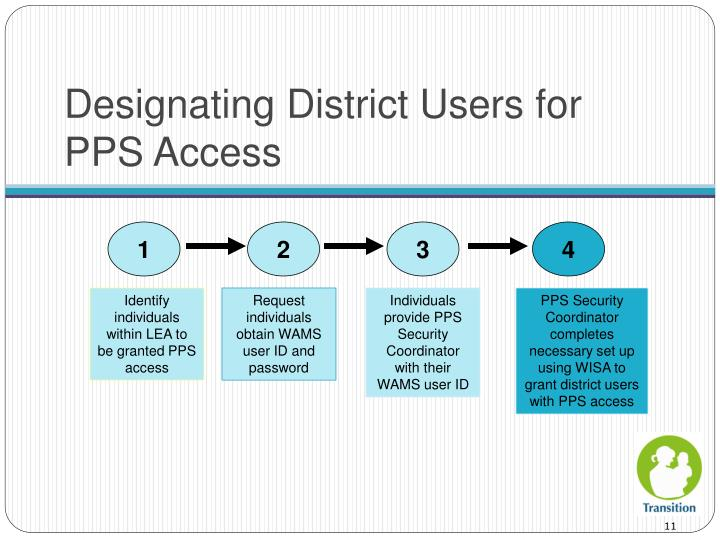 Designating District Users for PPS Access
