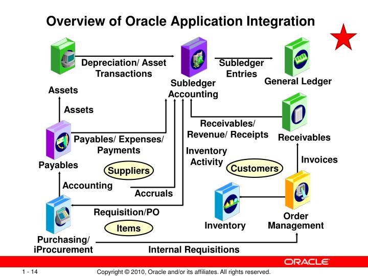 Overview of Oracle Application Integration