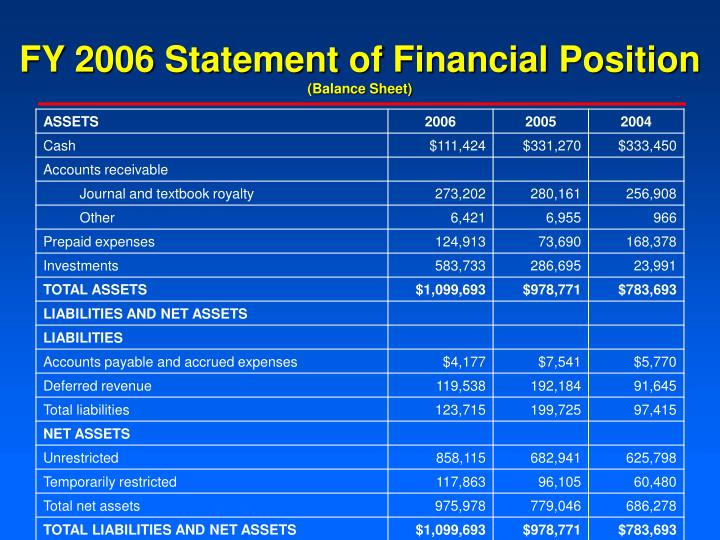 FY 2006 Statement of Financial Position