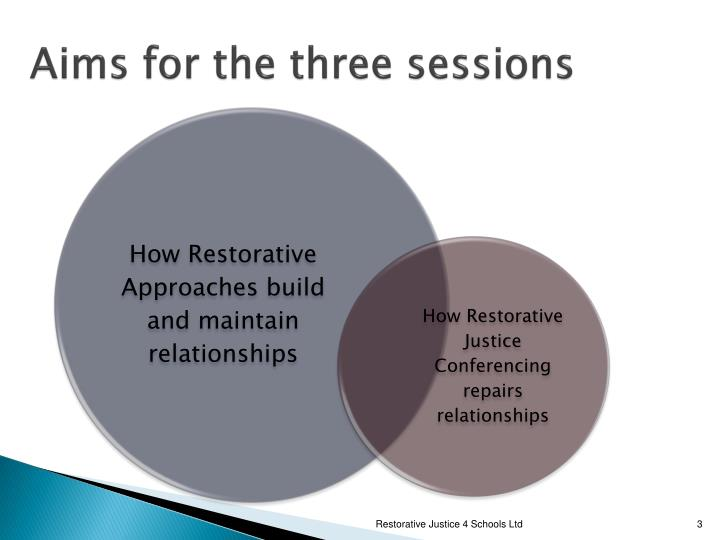 Aims for the three sessions