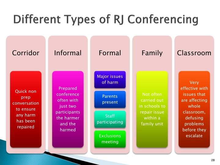 Different Types of RJ Conferencing