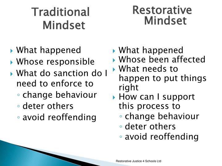 Restorative Justice 4 Schools Ltd