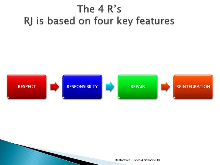 The 4 R's