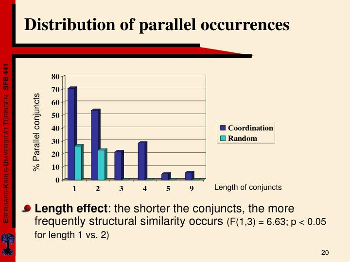 Distribution of parallel occurrences