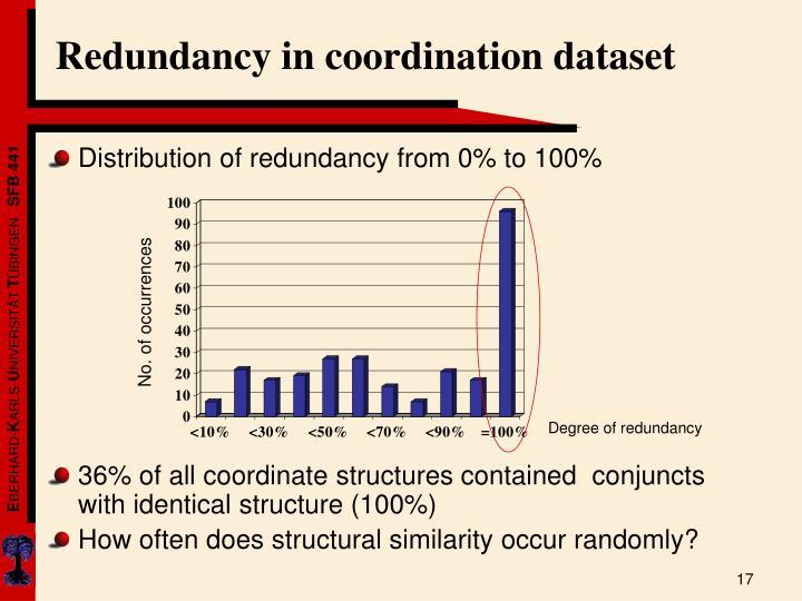 Redundancy in coordination dataset