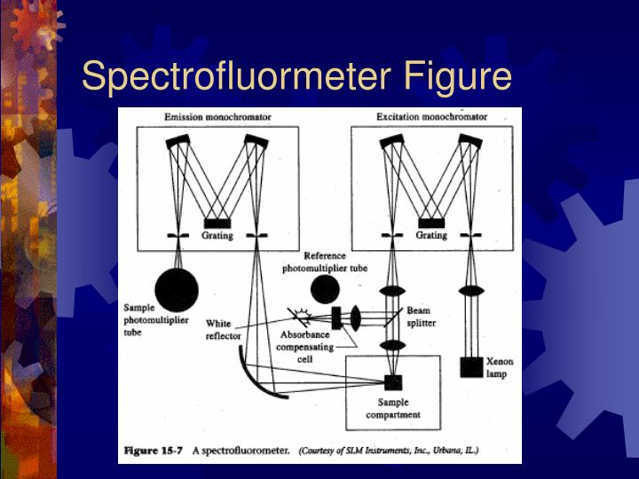 Spectrofluormeter