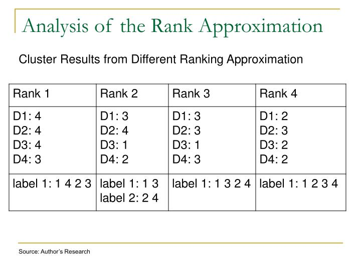 Analysis of the Rank Approximation
