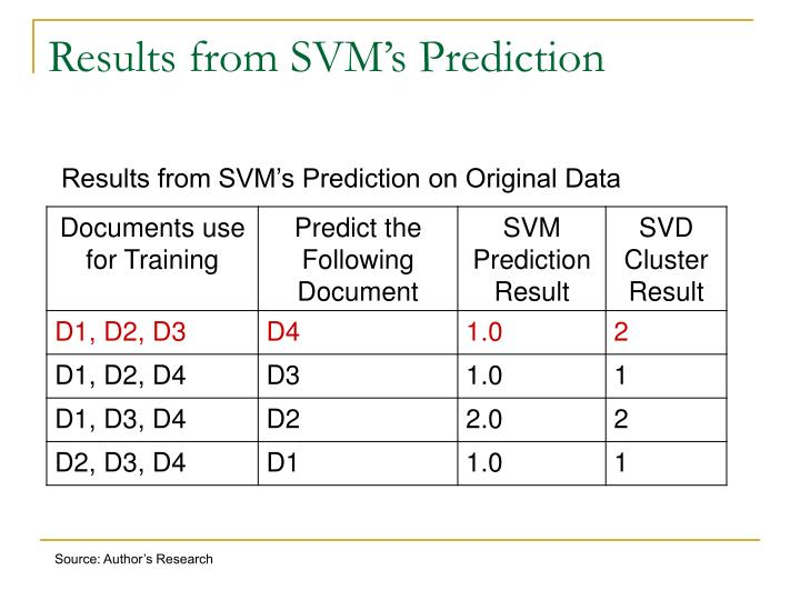 Results from SVM's Prediction