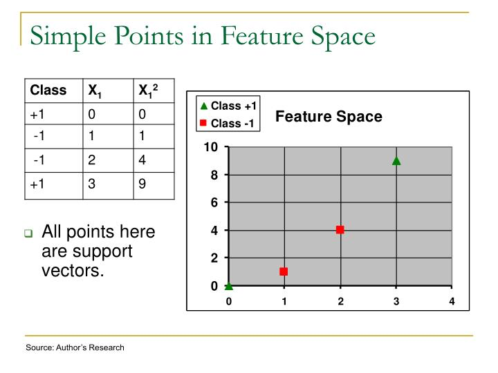 Simple Points in Feature Space