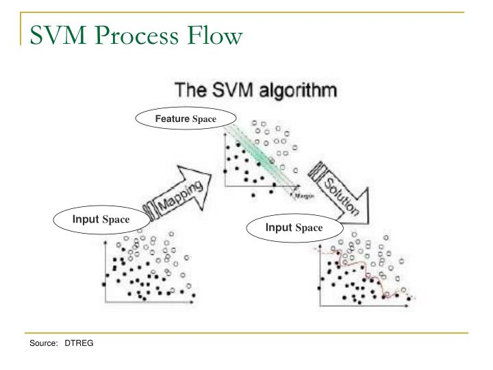 SVM Process Flow