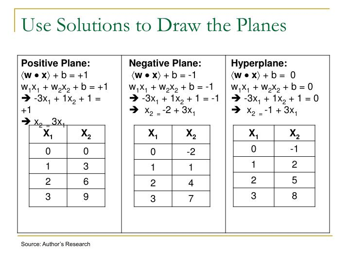 Use Solutions to Draw the Planes