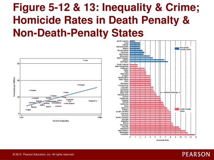 Figure 5-12 & 13: Inequality & Crime; Homicide Rates in Death Penalty & Non-Death-Penalty States
