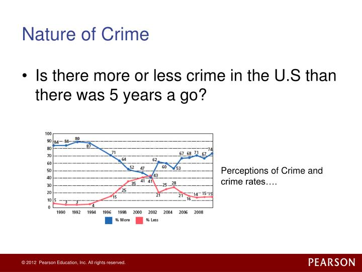 Nature of crime1