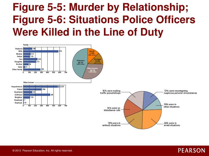 Figure 5-5: Murder by Relationship; Figure 5-6: Situations Police Officers Were Killed in the Line of Duty