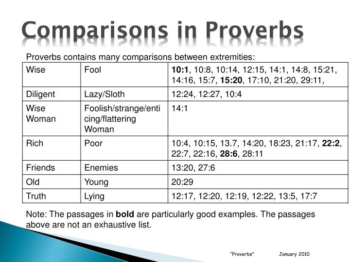 Comparisons in Proverbs