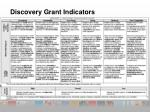 discovery grant indicators