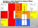 sections units related by subject matter and member expertise