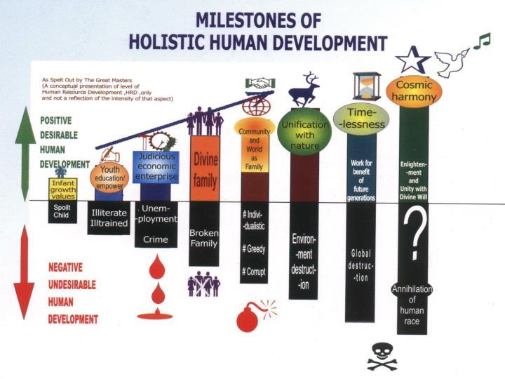 Holistic Human development