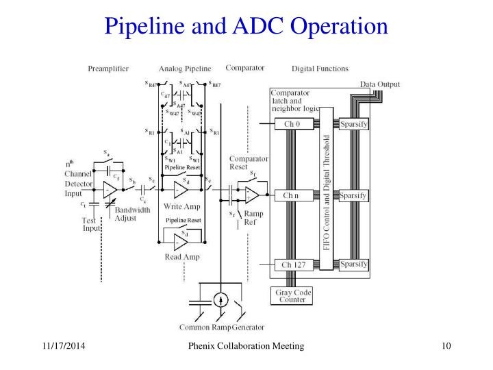 Pipeline and ADC Operation
