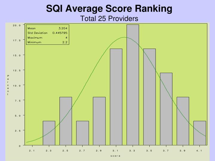 SQI Average Score Ranking