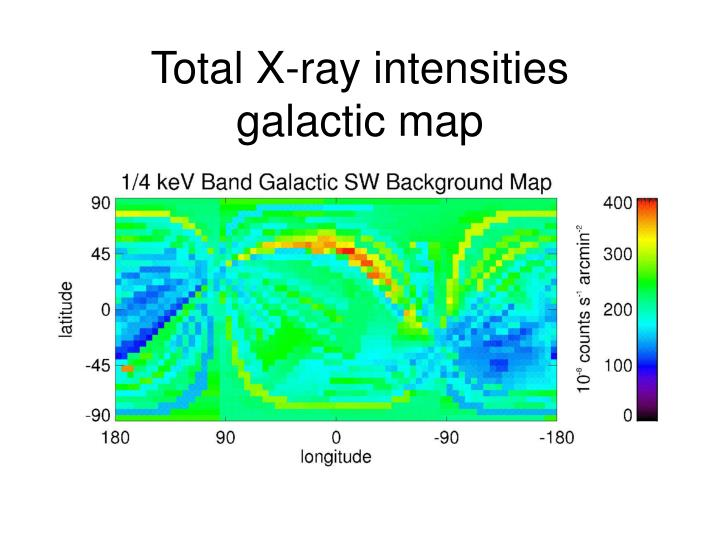 Total X-ray intensities
