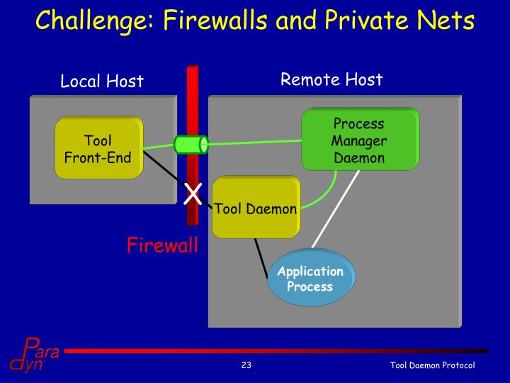Challenge: Firewalls and Private Nets