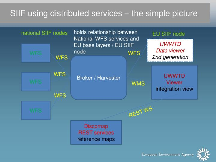 SIIF using distributed services – the simple picture