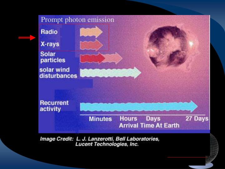 Prompt photon