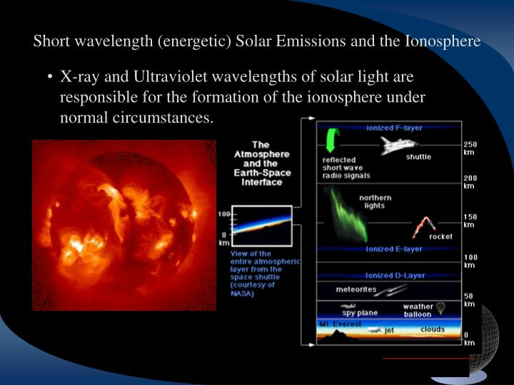 Short wavelength (energetic) Solar Emissions and the Ionosphere
