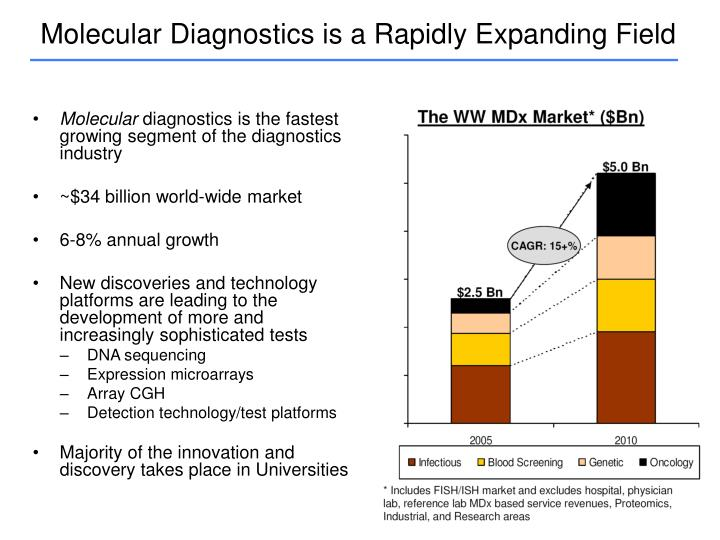 Molecular Diagnostics is a Rapidly Expanding Field
