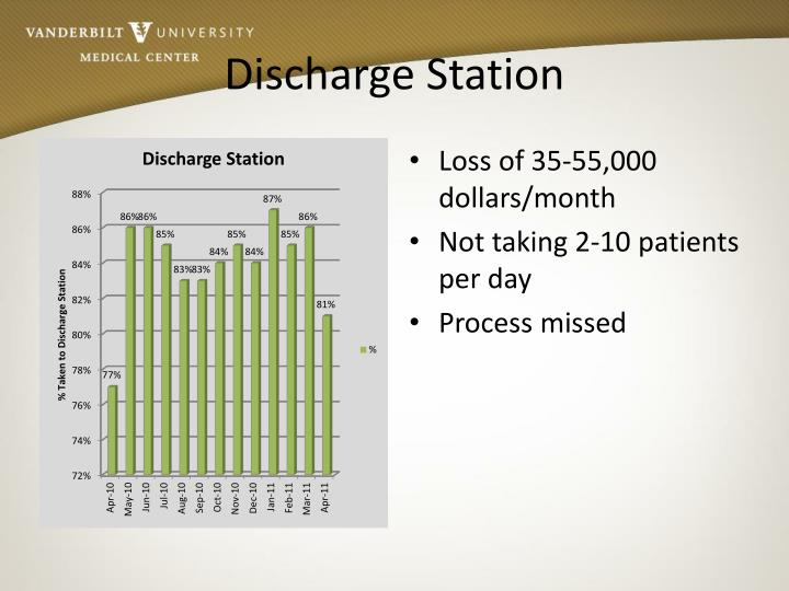 Discharge Station