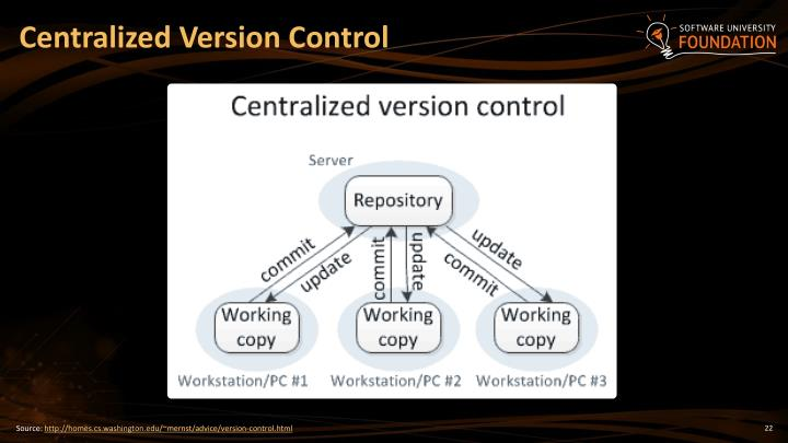 Centralized Version Control
