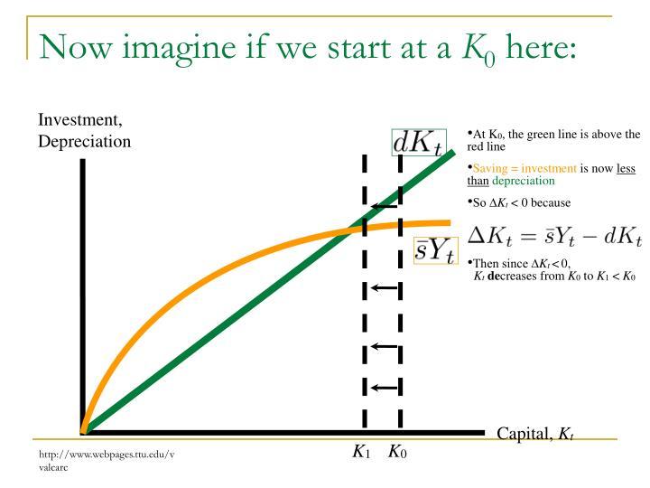 Investment, Depreciation