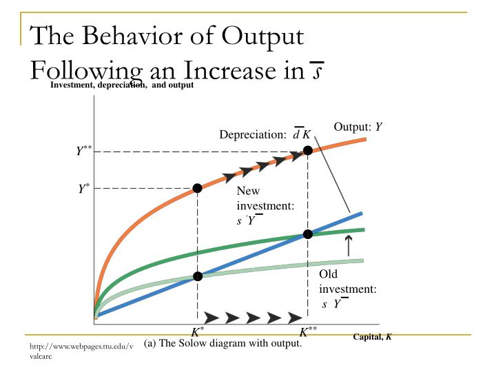 Investment, depreciation,  and output