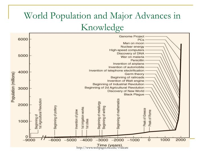 World Population and Major Advances in Knowledge