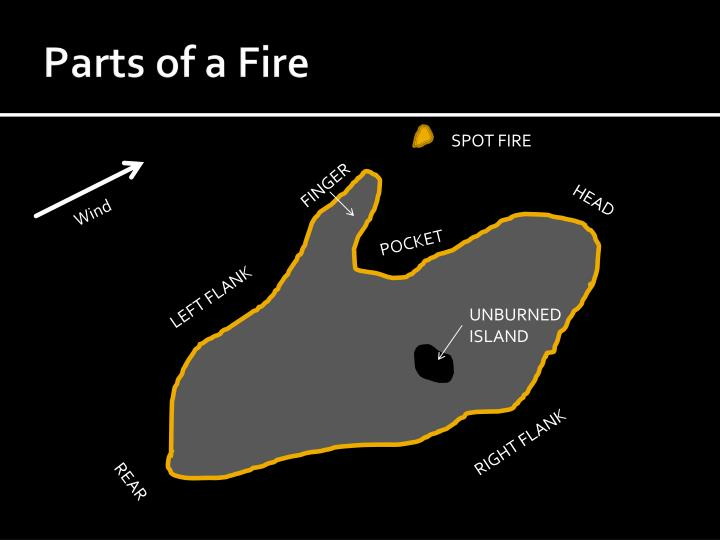 Parts of a Fire